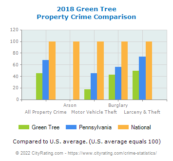 Green Tree Property Crime vs. State and National Comparison