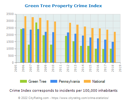 Green Tree Property Crime vs. State and National Per Capita