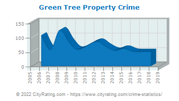 Green Tree Property Crime