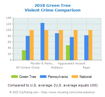 Green Tree Violent Crime vs. State and National Comparison