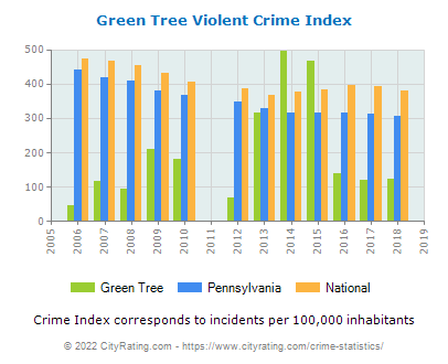 Green Tree Violent Crime vs. State and National Per Capita