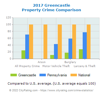 Greencastle Property Crime vs. State and National Comparison
