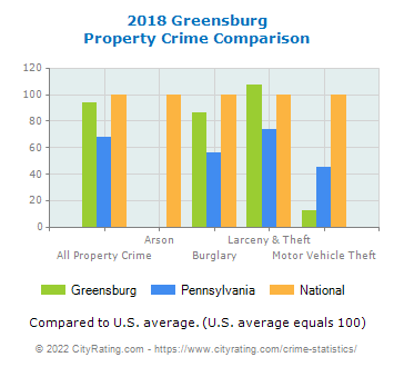 Greensburg Property Crime vs. State and National Comparison