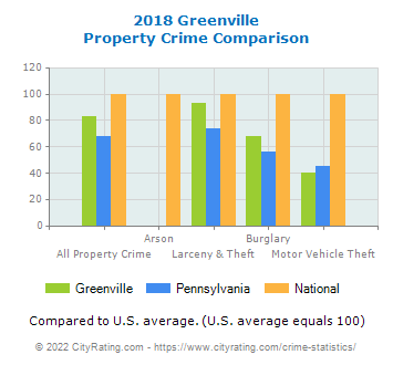 Greenville Property Crime vs. State and National Comparison