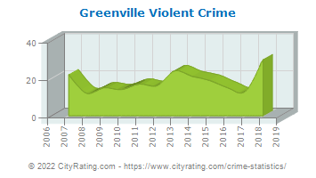 Greenville Violent Crime
