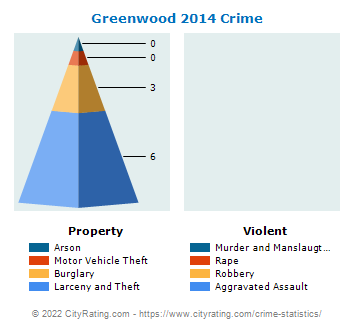 Greenwood Township Crime 2014