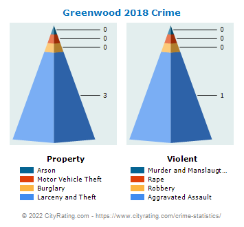 Greenwood Township Crime 2018