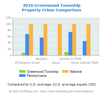 Greenwood Township Property Crime vs. State and National Comparison
