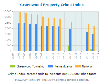 Greenwood Township Property Crime vs. State and National Per Capita