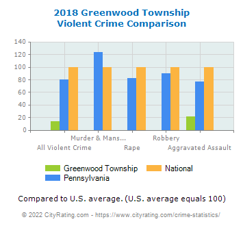 Greenwood Township Violent Crime vs. State and National Comparison