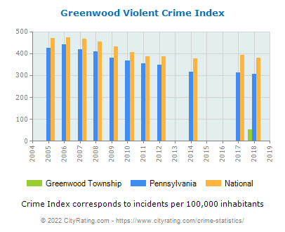 Greenwood Township Violent Crime vs. State and National Per Capita