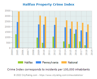 Halifax Property Crime vs. State and National Per Capita