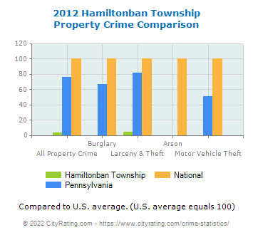 Hamiltonban Township Property Crime vs. State and National Comparison