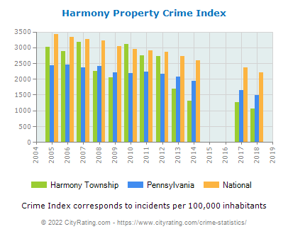 Harmony Township Property Crime vs. State and National Per Capita