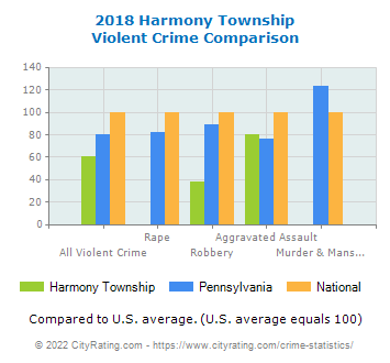 Harmony Township Violent Crime vs. State and National Comparison