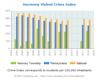 Harmony Township Violent Crime vs. State and National Per Capita