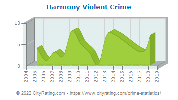Harmony Township Violent Crime