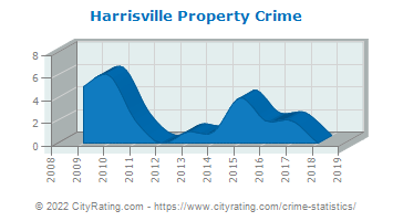 Harrisville Property Crime
