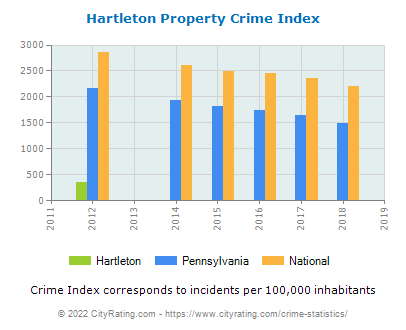 Hartleton Property Crime vs. State and National Per Capita