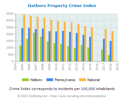 Hatboro Property Crime vs. State and National Per Capita