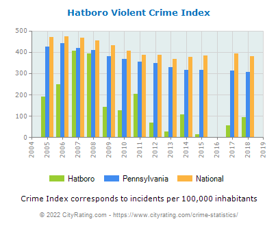 Hatboro Violent Crime vs. State and National Per Capita