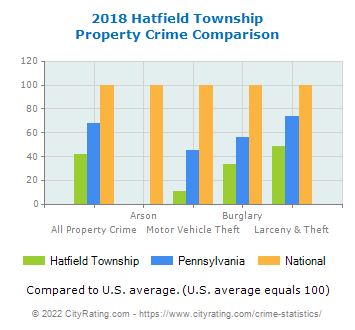 Hatfield Township Property Crime vs. State and National Comparison