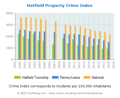 Hatfield Township Property Crime vs. State and National Per Capita