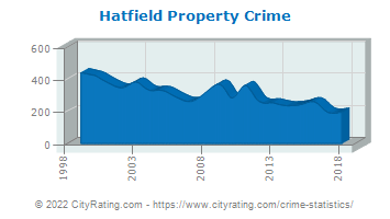 Hatfield Township Property Crime