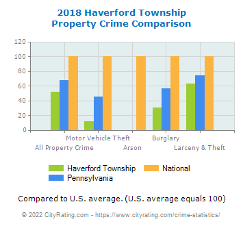 Haverford Township Property Crime vs. State and National Comparison
