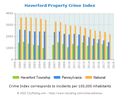 Haverford Township Property Crime vs. State and National Per Capita