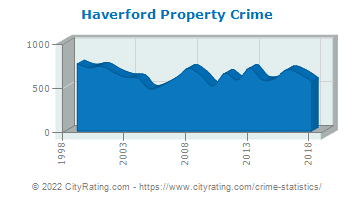 Haverford Township Property Crime
