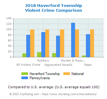 Haverford Township Violent Crime vs. State and National Comparison