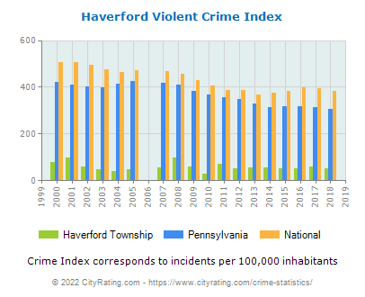 Haverford Township Violent Crime vs. State and National Per Capita