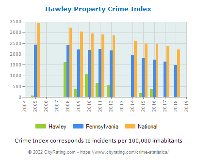 Hawley Property Crime vs. State and National Per Capita