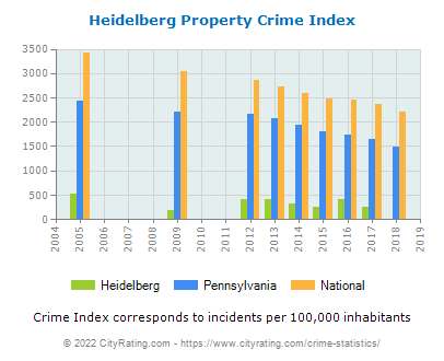 Heidelberg Property Crime vs. State and National Per Capita