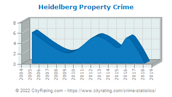 Heidelberg Property Crime