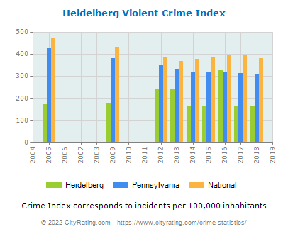 Heidelberg Violent Crime vs. State and National Per Capita
