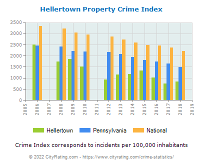 Hellertown Property Crime vs. State and National Per Capita