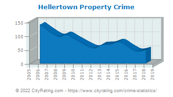 Hellertown Property Crime