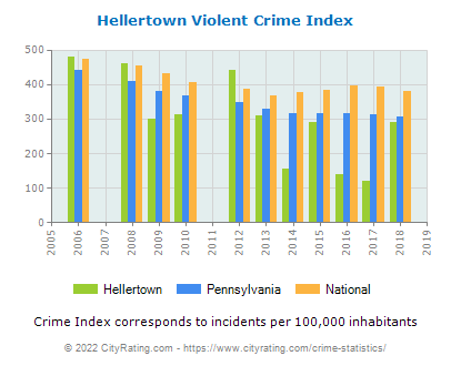 Hellertown Violent Crime vs. State and National Per Capita