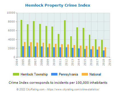 Hemlock Township Property Crime vs. State and National Per Capita