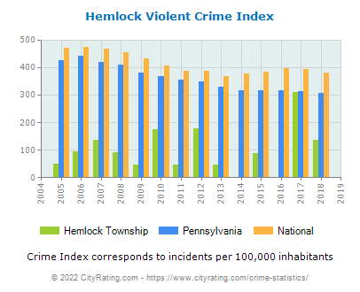 Hemlock Township Violent Crime vs. State and National Per Capita