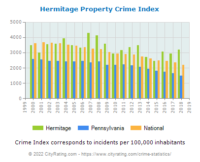 Hermitage Property Crime vs. State and National Per Capita