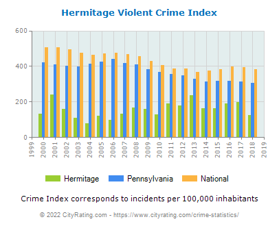 Hermitage Violent Crime vs. State and National Per Capita