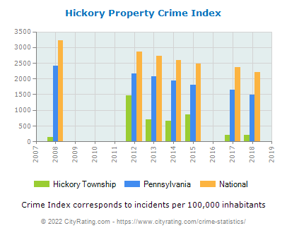 Hickory Township Property Crime vs. State and National Per Capita