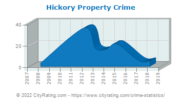 Hickory Township Property Crime