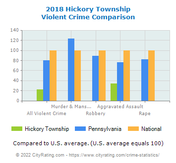 Hickory Township Violent Crime vs. State and National Comparison