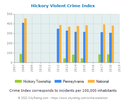 Hickory Township Violent Crime vs. State and National Per Capita