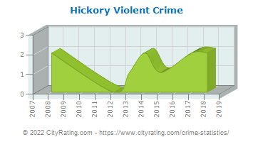 Hickory Township Violent Crime