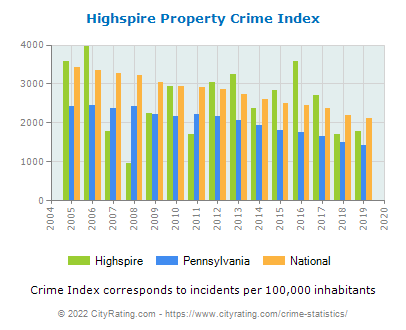 Highspire Property Crime vs. State and National Per Capita
